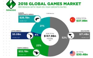 Удивительные факты об игровой индустрии